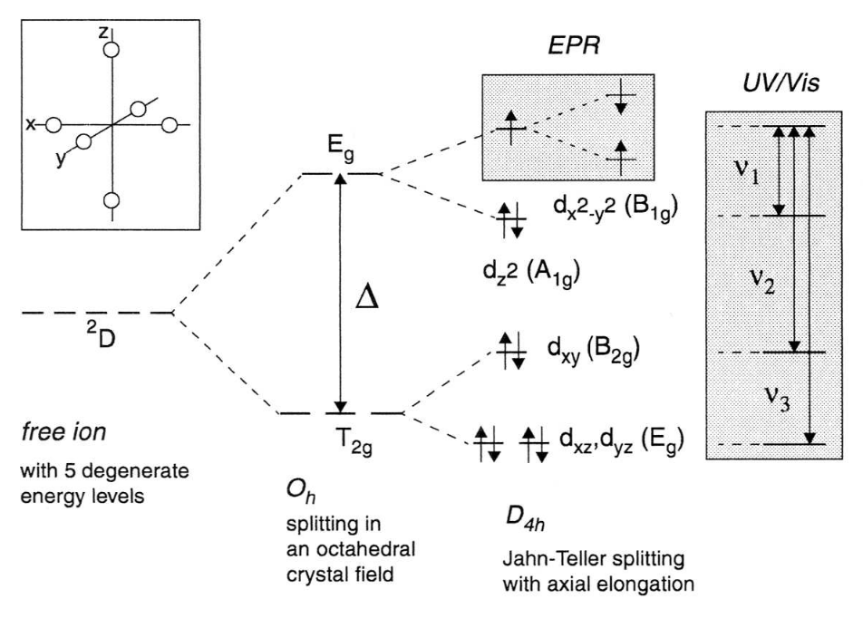 Crystal Field Splitting And Spin Orbit Coupling Electron